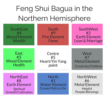 Feng-Shui-Bagua-for-the-Northern-Hemisphere